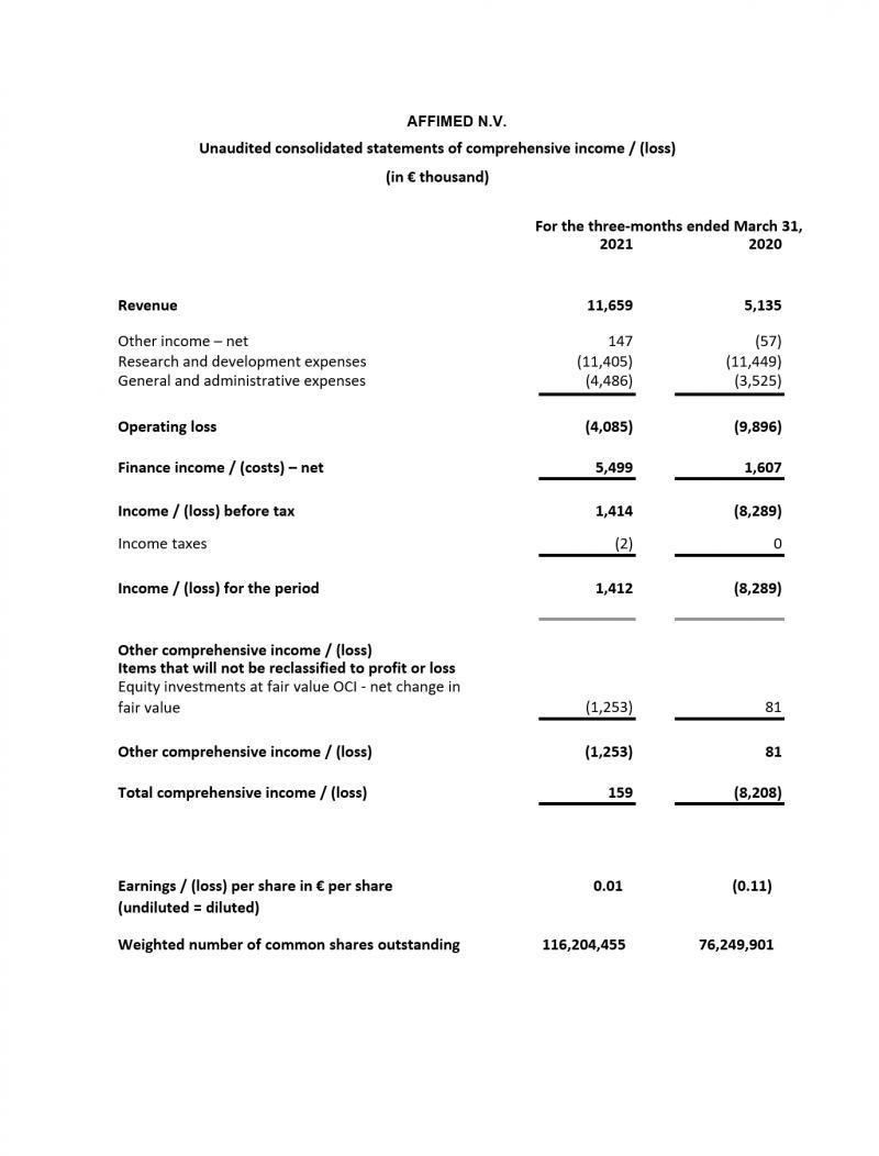 1Q21 Income Statement