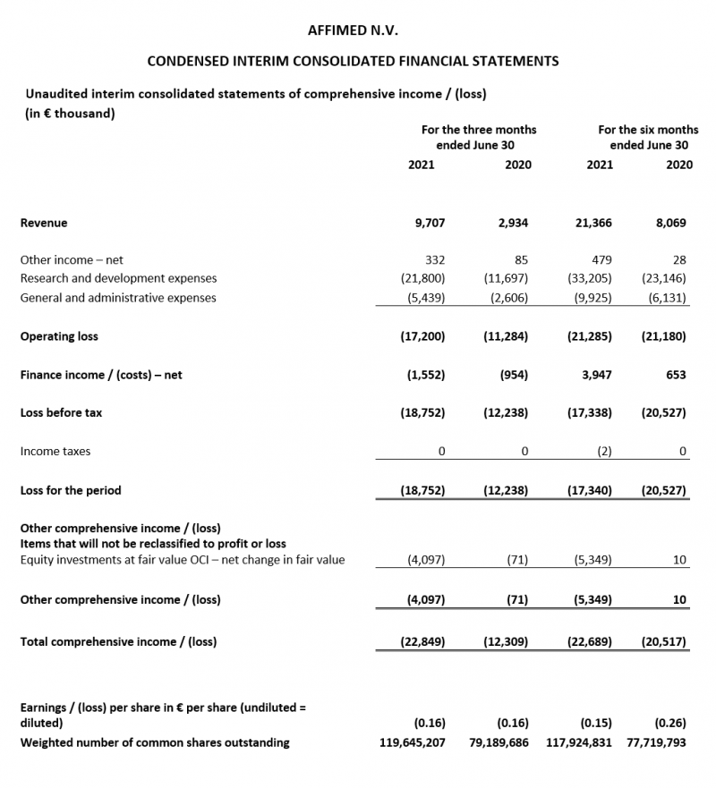 Condensed Interim Consolidated Financial Statements – Consolidated statement of comprehensive income (loss)
