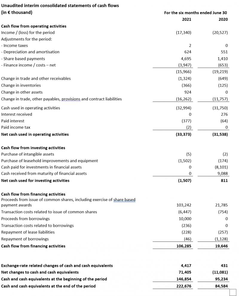 Unaudited interim consolidated statements of cash flows
