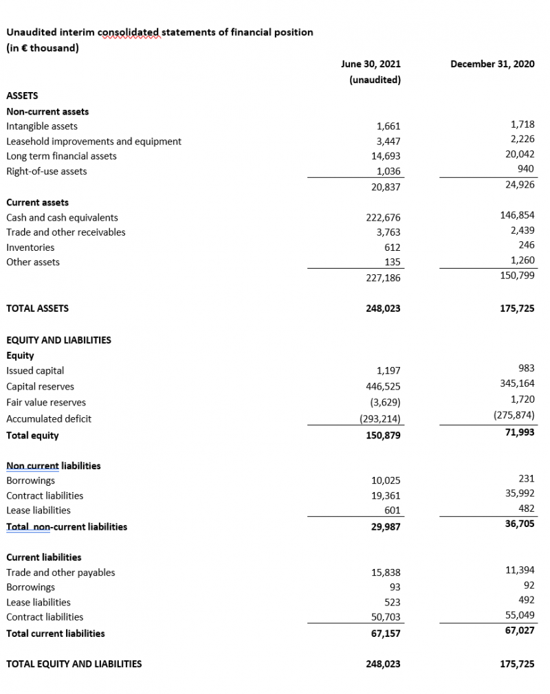 Unaudited interim consolidated statements of financial position